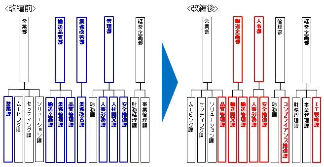 SGムービング株式会社 組織改編のイメージ.jpg