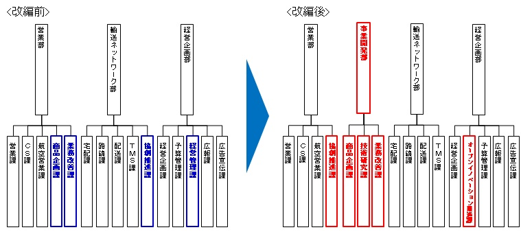 佐川急便株式会社 組織改編のイメージ.jpg